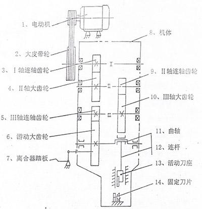 数的产生的结构图